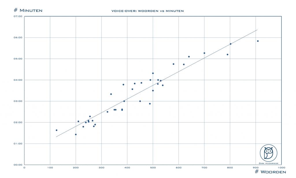 Klik op de grafiek voor een groter exemplaar